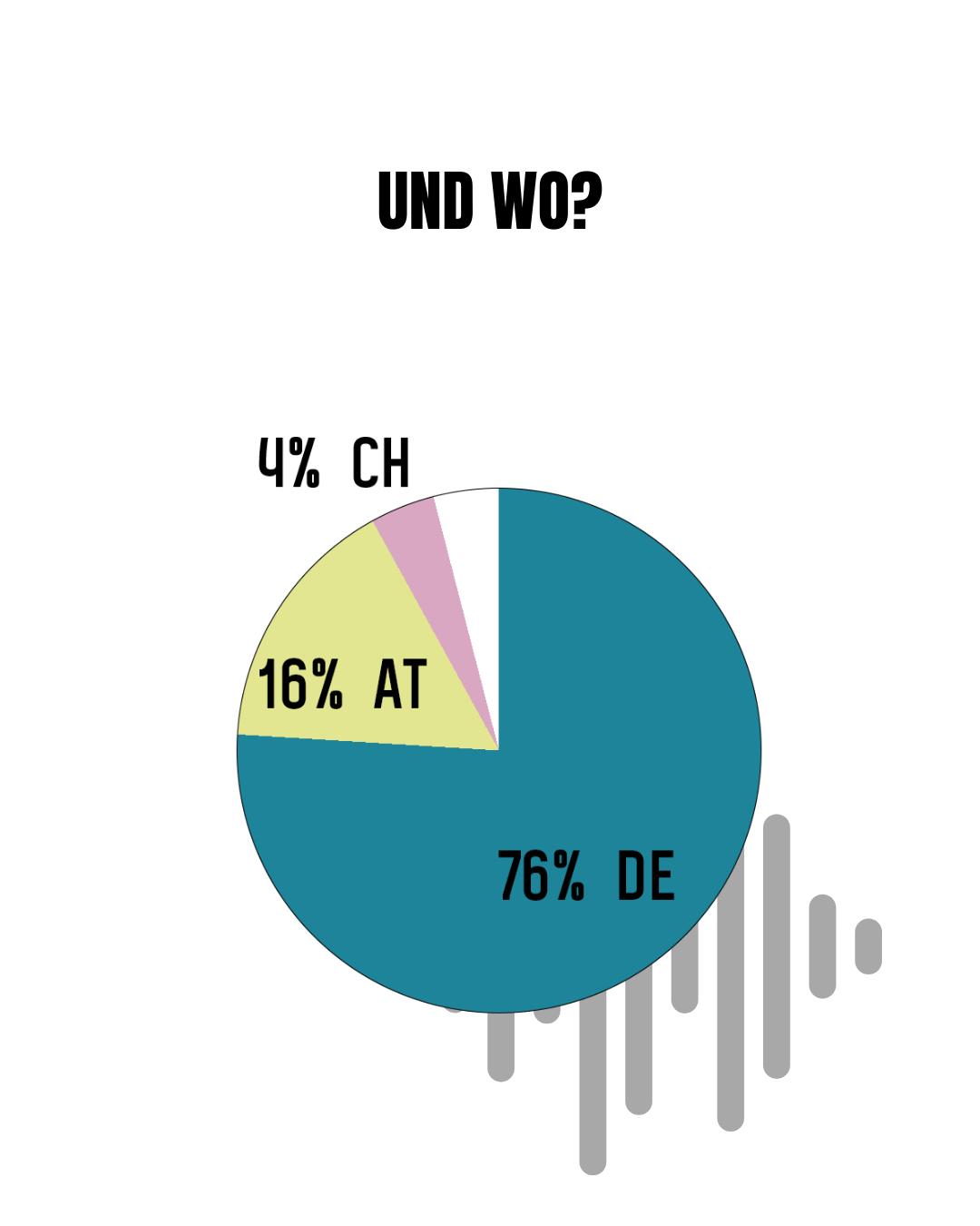 76 Prozent leben in Deutschland, 16 Prozent in Österreich und 4 Prozent in der Schweiz.